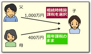 相続時精算課税の場合の贈与税額計算事例1
