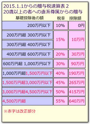 贈与税速算表2015b