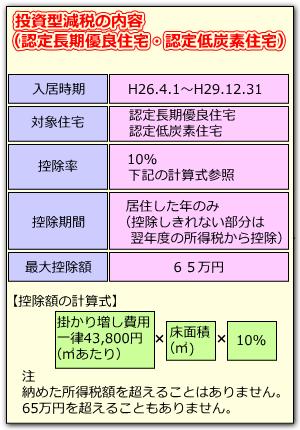 投資型減税 内容